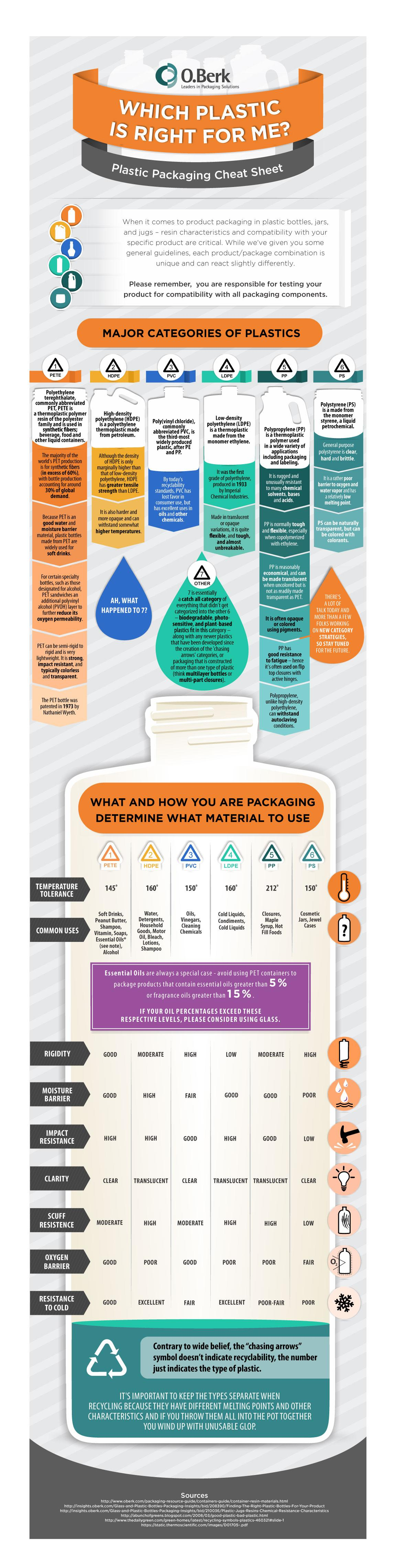 Infographic] The Plastic Packaging Cheat Sheet | Dienamics